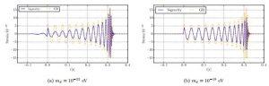 graphique simulant difference relativite bigravite dans onde gravitationnelle