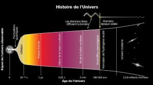 historique-univers-theorie-big-bang