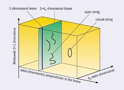 illustration 3 brane espace-temps