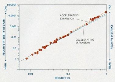 resultats expansion acceleration univers 1998