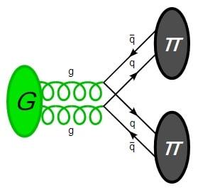 diagramme feynmann desintegration glueball