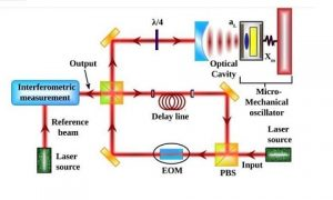dispositif opto mecanique observation structure espace-temps