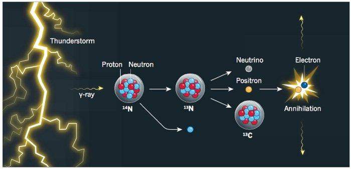 éclair orage foudre réaction nucléaire ciel physique atomique