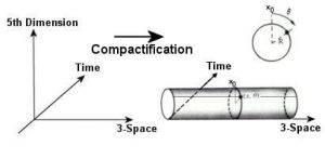 compactification dimensions supplementaires