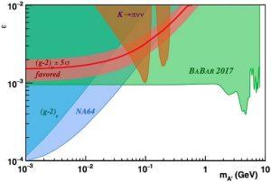 graphique force de couplage photon noir