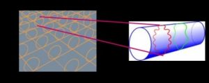 modele dimensions supplementaires univers