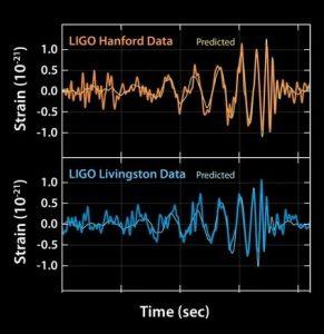 signaux gravitationnels fusion trous noirs ligo