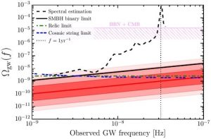 densite energie theorique ondes gravitationnelles emises