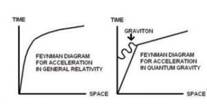 diagrammes feynman acceleration relativite generale