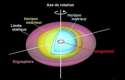 ergosphere trou noir singularite nue