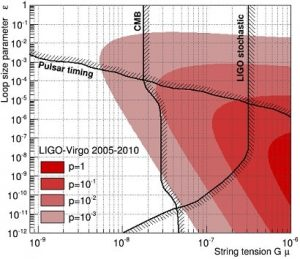 graphique contraintes cordes cosmiques