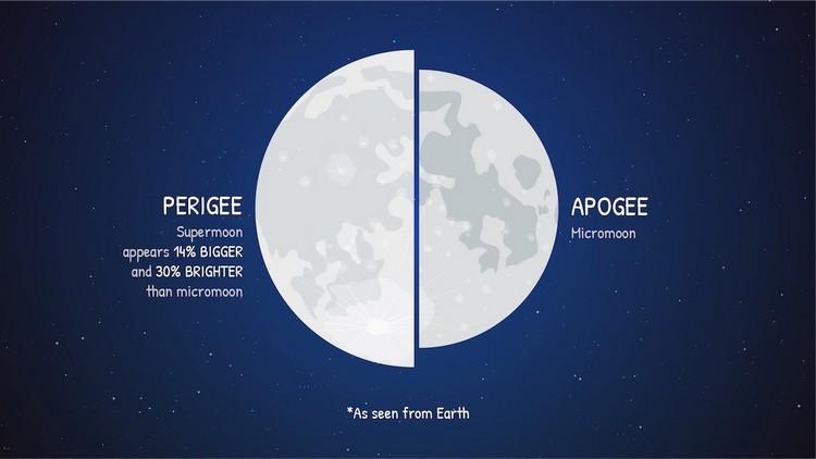 nasa superlune pleine lune