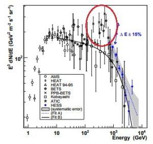 spectre en energie cres collaboration hess 2009