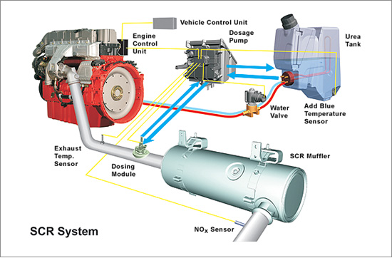 systeme technologie scr diesel consommation