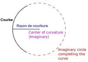 visualisation geometrique rayon de courbure