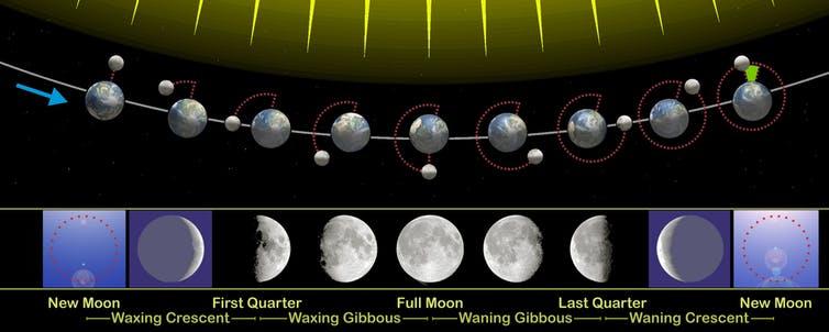cycle lunaire lune super éclipse soleil terre