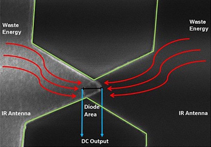 énergie récolte effet tunnel physique quantique