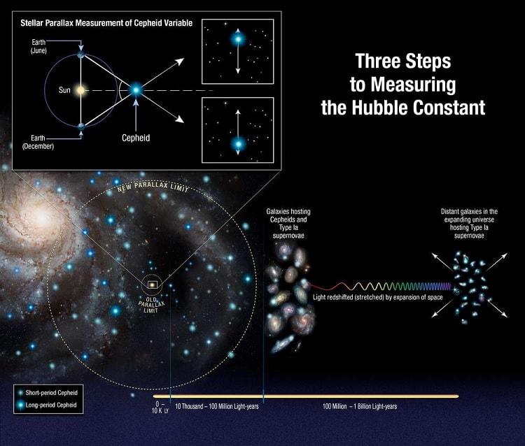 galaxie cepheides mesures constante hubble