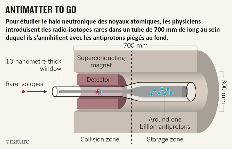 radioisotopes annihilation antiprotons