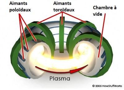aimants plasma
