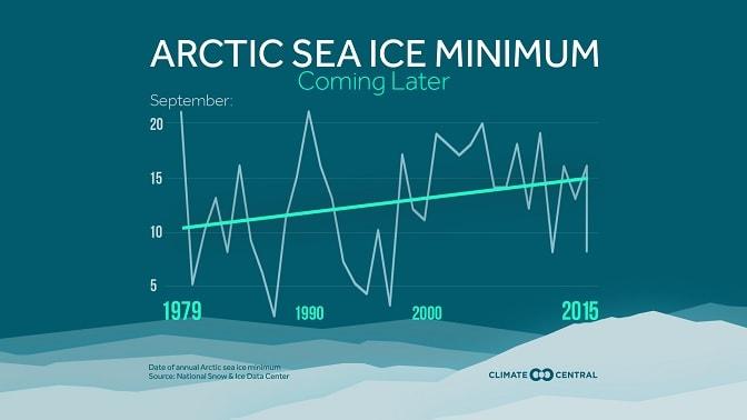 niveau glace arctique