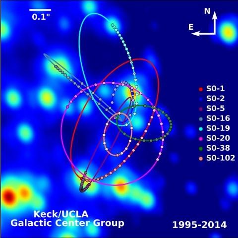 orbites sstars trou noir
