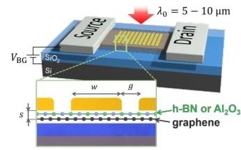 graphene nanophotonique