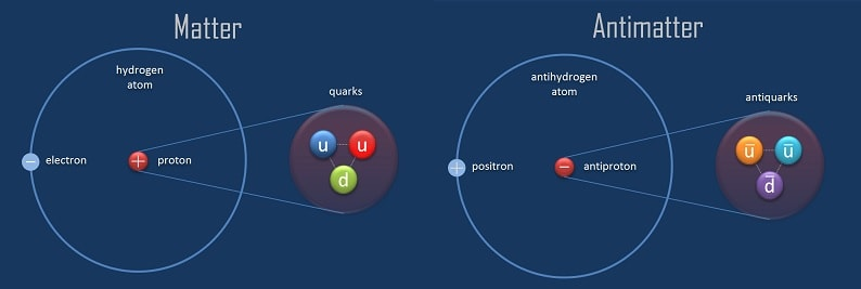 hydrogene antihydrogene atome