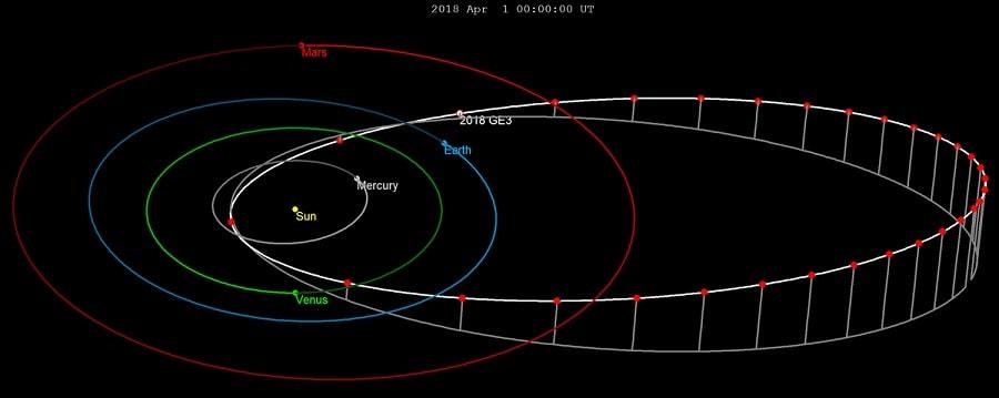 orbite 2018ge3