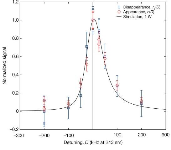 spectre comparaison antihydrogene