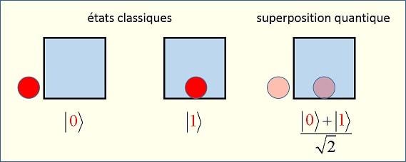 superposition quantique