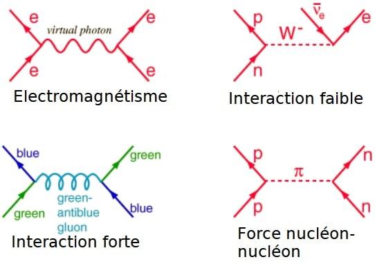 diagrammes de Feynman