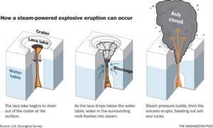 eruption volcanique declenchement