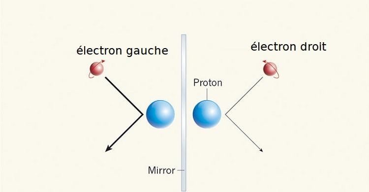 helicite proton