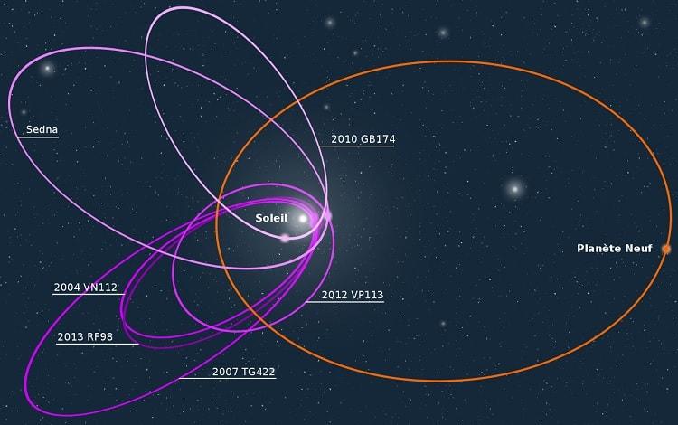 orbites trasneptuniens