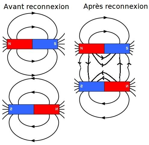reconnexion