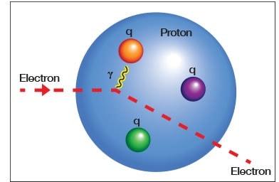 electron proton