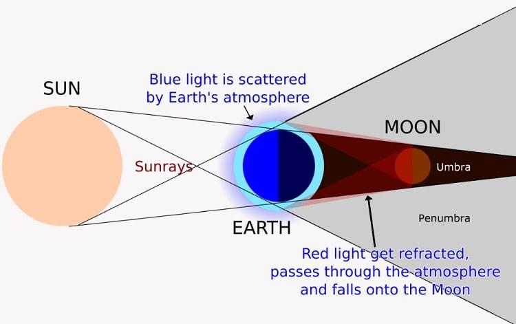 L'éclipse lunaire totale du 27 juillet 2018 sera la plus longue du 21ème siècle Lune-rouge