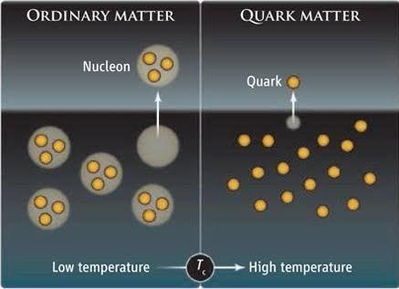 matiere quarks