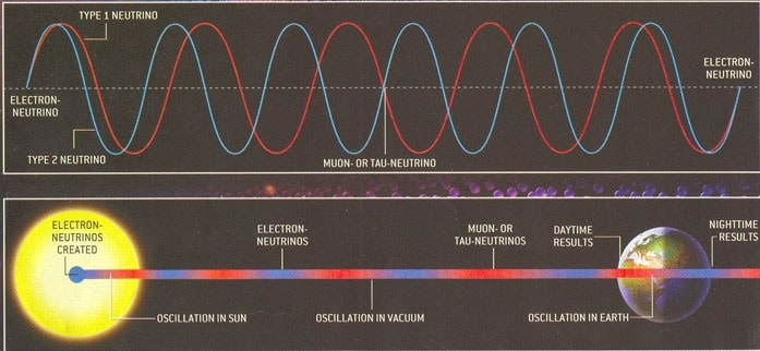 oscillation neutrinos