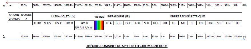 domaines spectre electromagnetique
