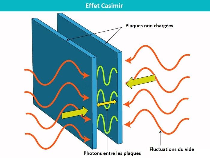 effet casimir fluctuations quantiques