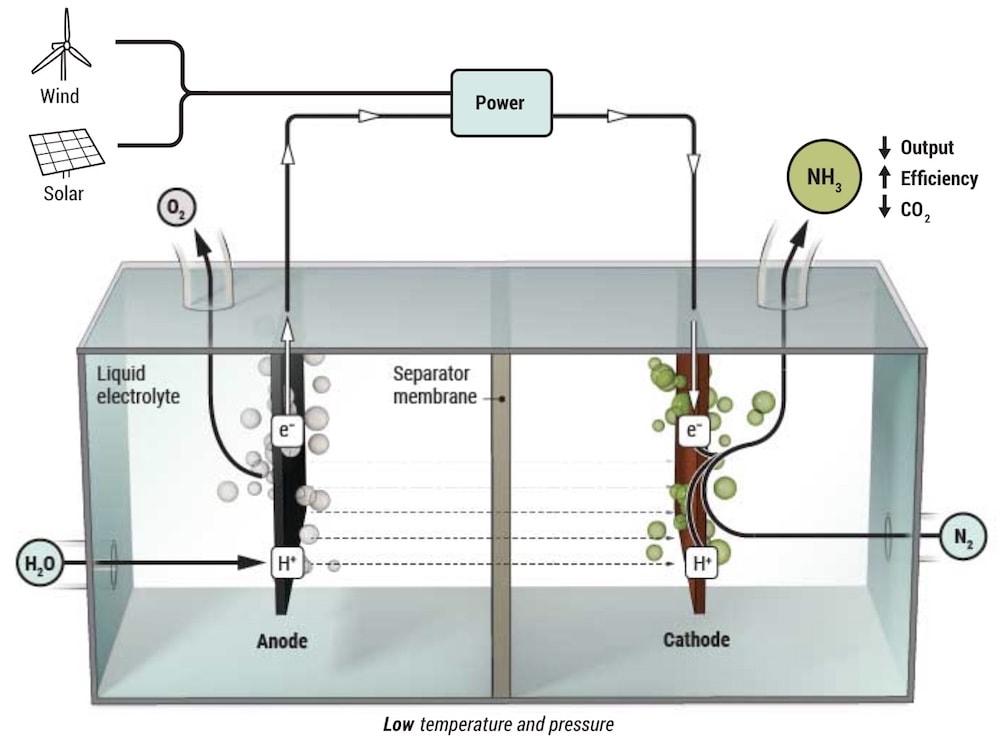 electrolyse eau ammoniac