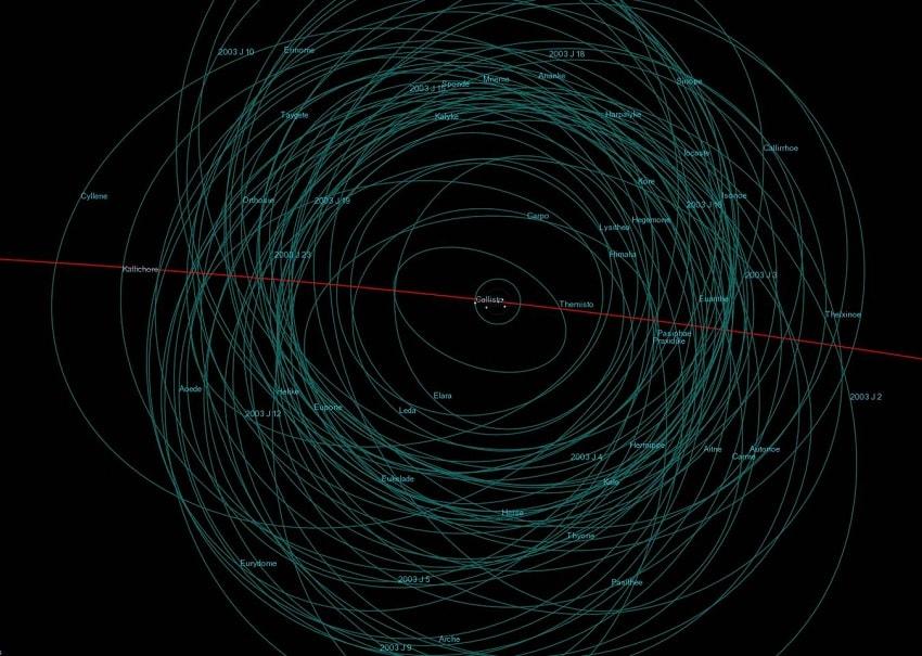orbites lunes jupiter systeme solaire