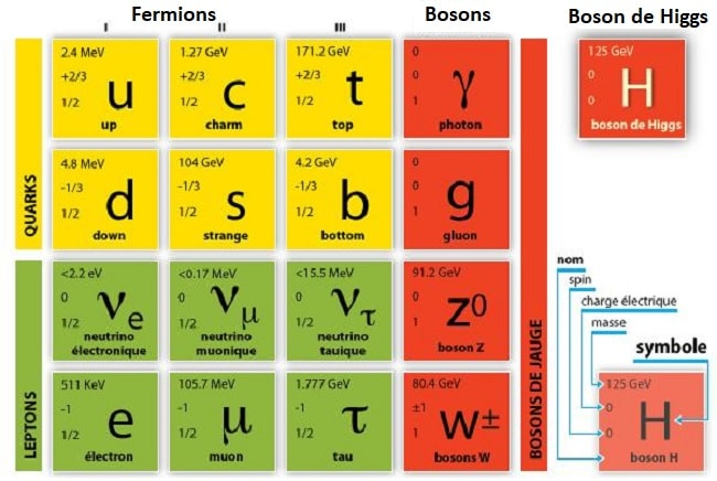 modele standard electron