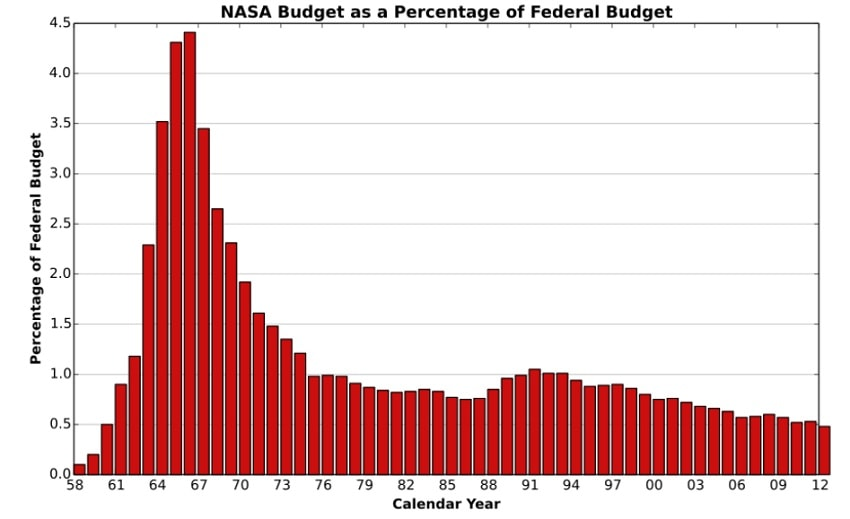 nasa budget agence spatiale