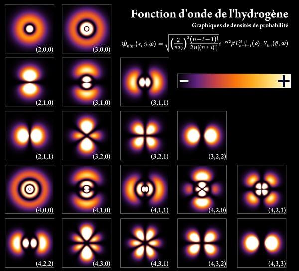 orbitale atomique probabilites electron