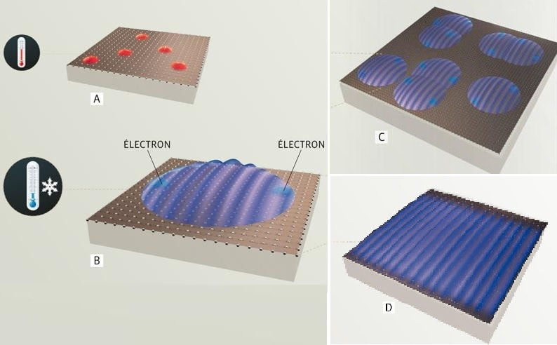 paires cooper supraconductivite theorie BCS