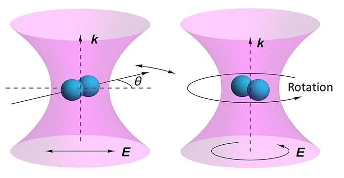 polarisation laser nanoparticule