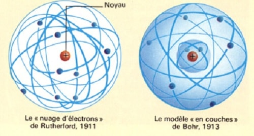 modèle atomique rutherford bohr